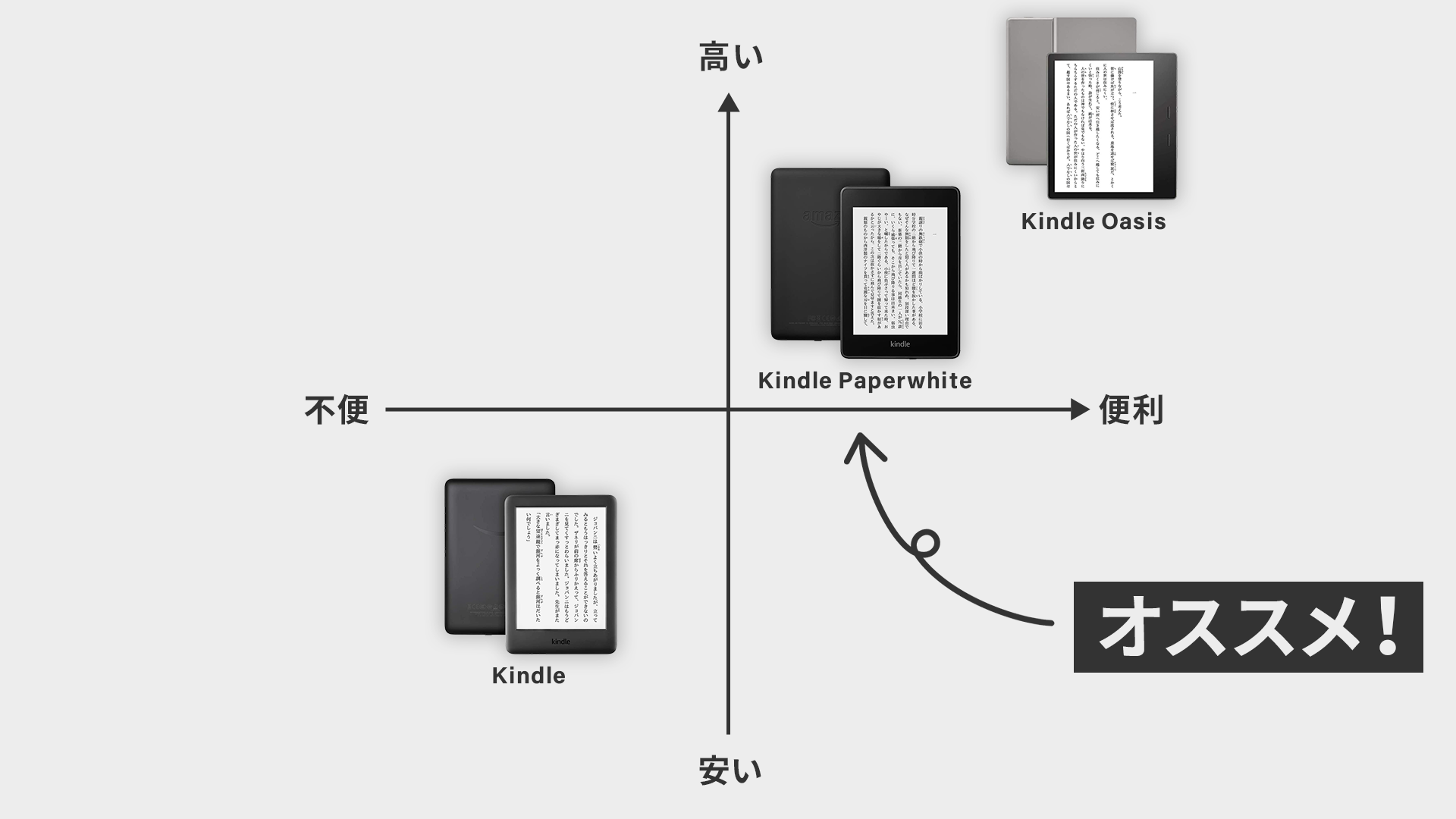 Kindle端末比較の図